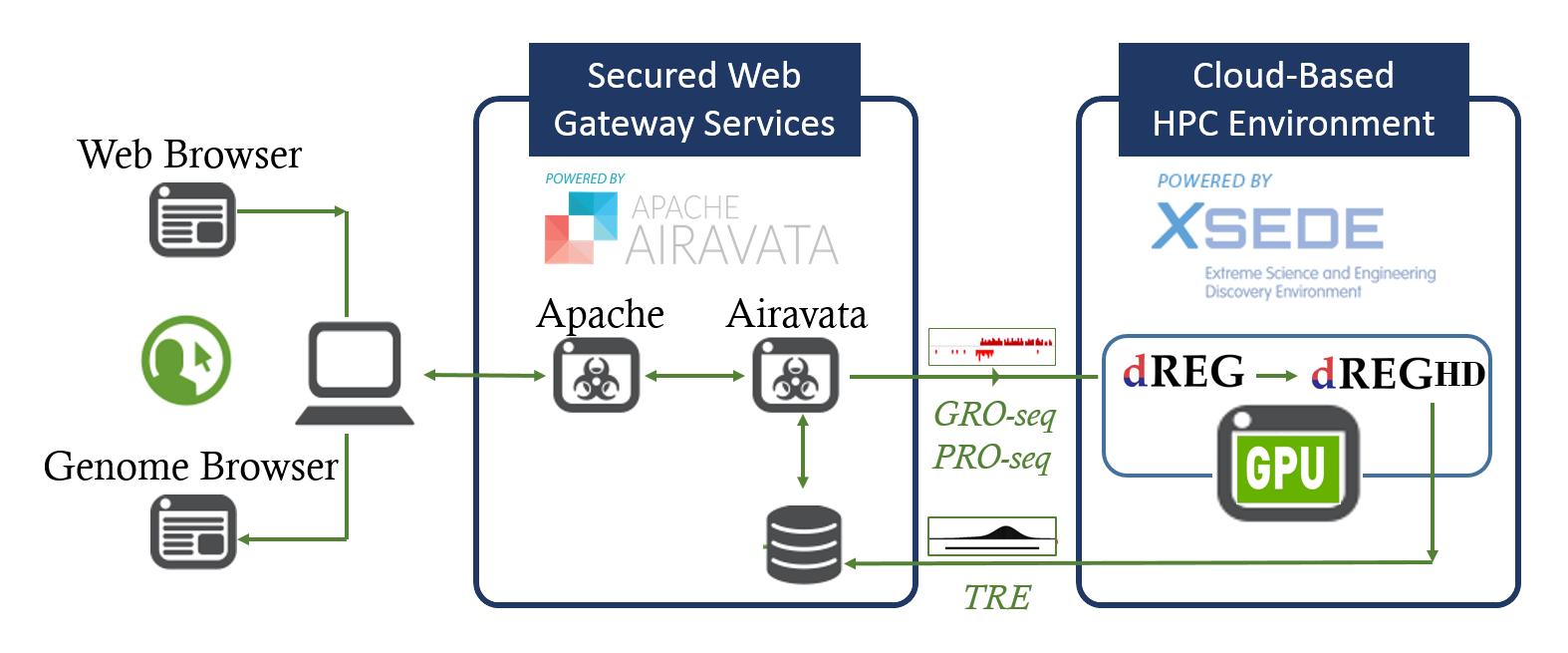 dREG Gateway